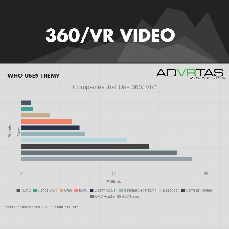 360/VR Video