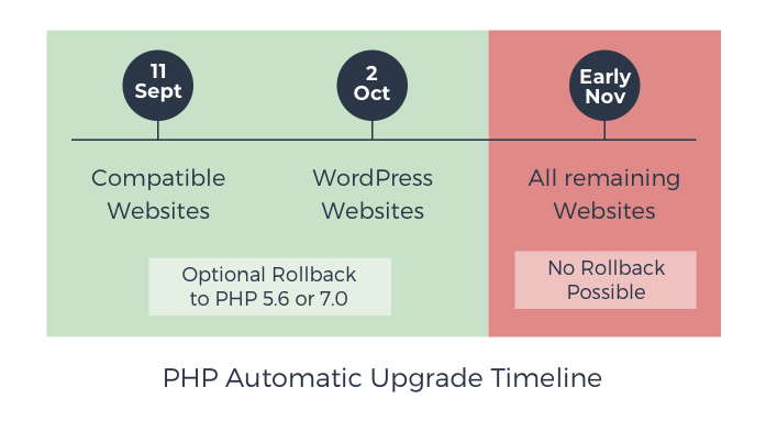 PHP 7.2 Upgrade Xneelo