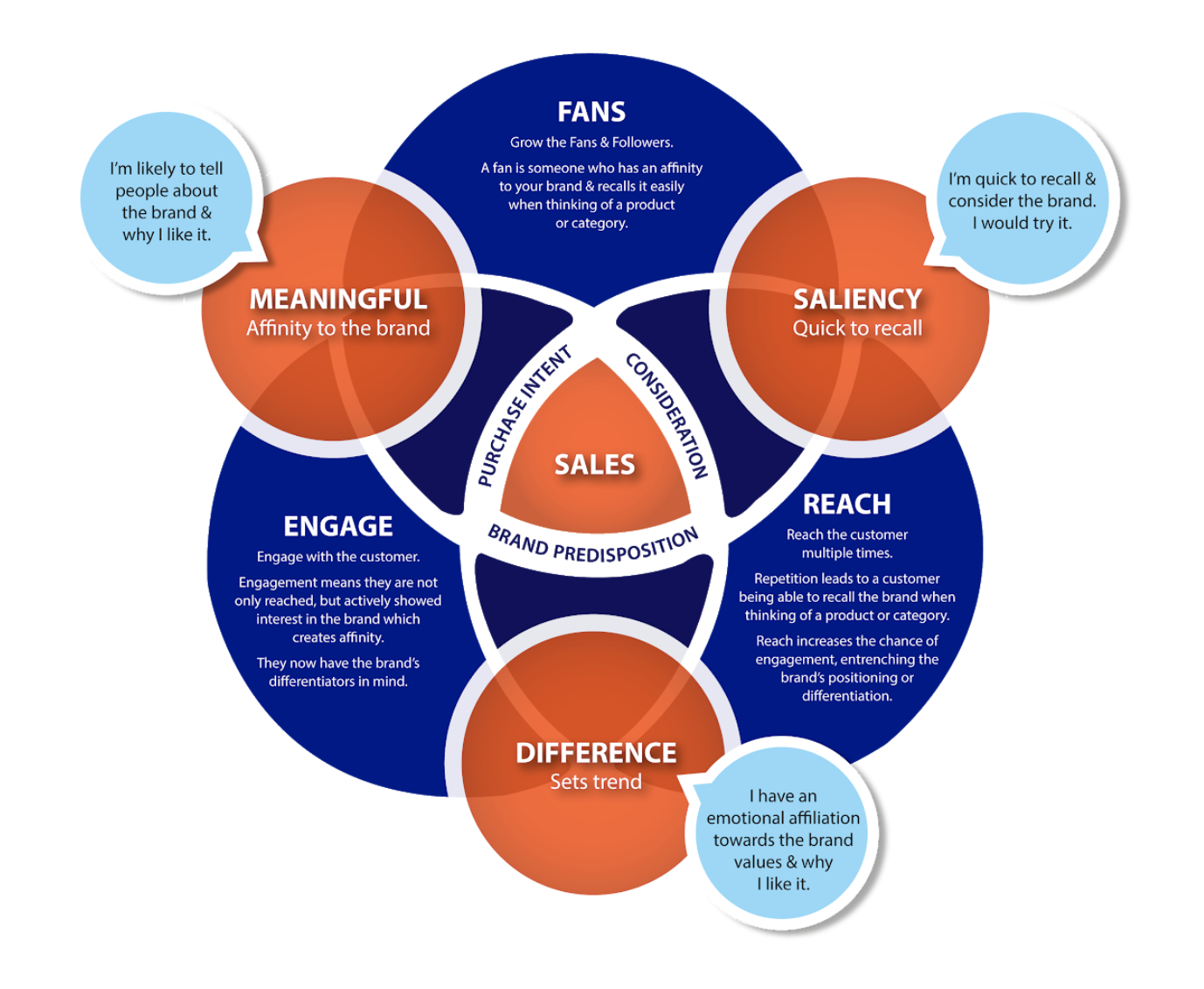 Digital brand equity model to measure effect of Social Marketing to Brand Predisposition